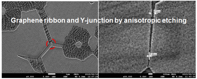 Graphene-ribbon-and-Y-junction-by-anistrophic-etching
