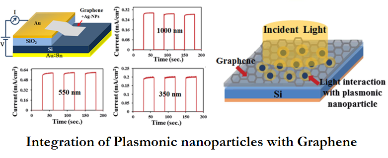 Interagration-of-Plasmonic-nanoparticles-with-Graphene